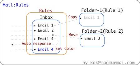 mail-rules-chart.jpg
