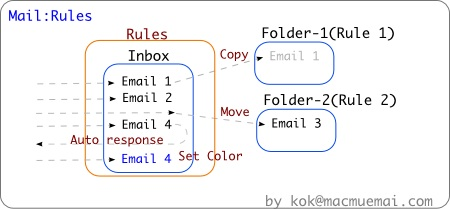 mail-rules-chart_1.jpg