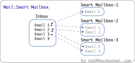 mail-smrtfoldr-chart_0.jpg